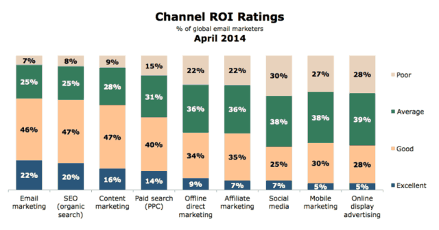 lead-magnet-channel-roi-ratings