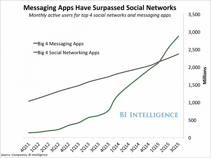 uso dos aplicativos de mensagens nos últimos anos