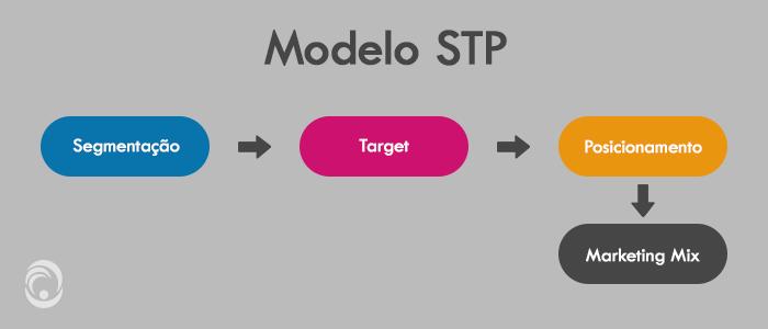Segmentação de Mercado - Modelo STP - Segmentação, Target e Posicionamento