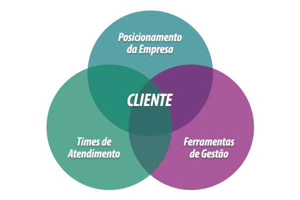 Customer Success: a estrutura básica para sustar o relacionamento com o cliente