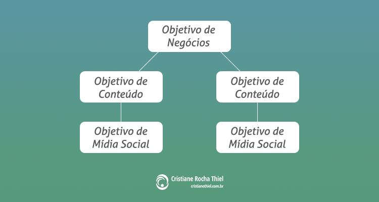 Como Planejar o Marketing de Conteúdo para Redes Sociais