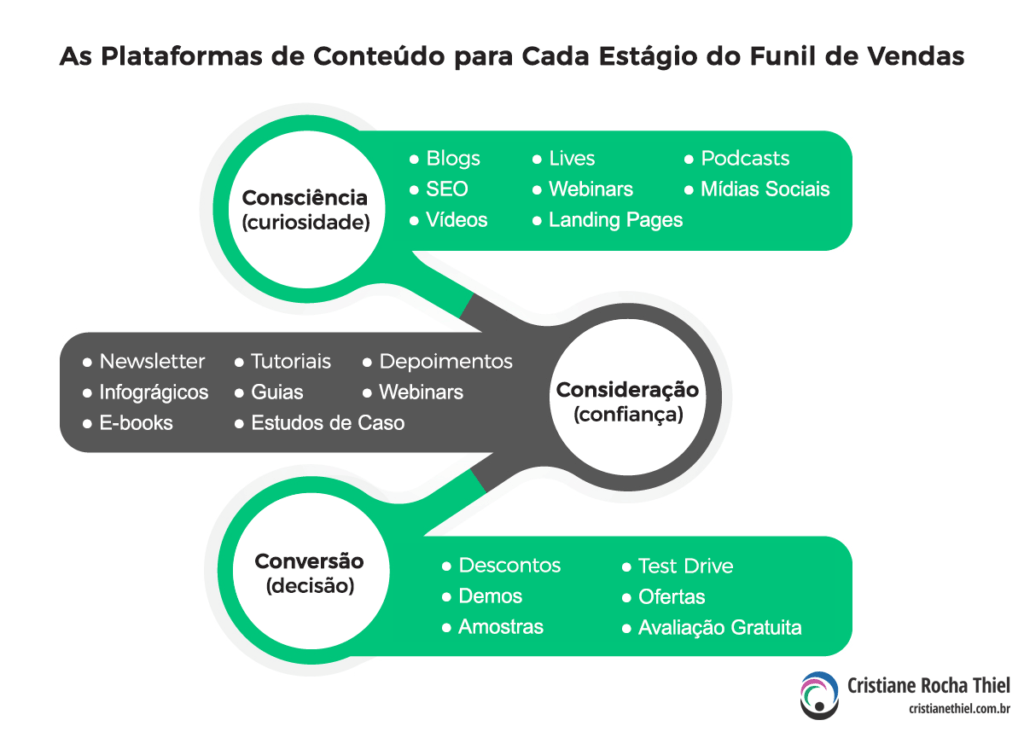 As Plataformas de Conteúdo para Cada Estágio do Funil de Vendas
