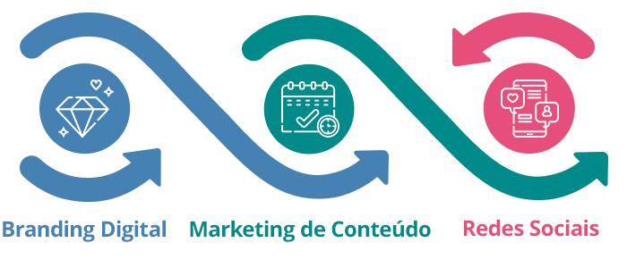 Consultoria de Branding Digital Marketing de Conteúdo e Redes Sociais