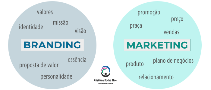 Branding e Marketing