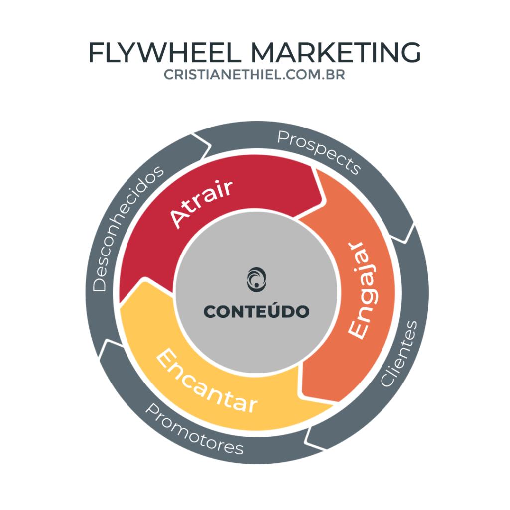 Flywheel Marketing com Audiência Mínima Viável