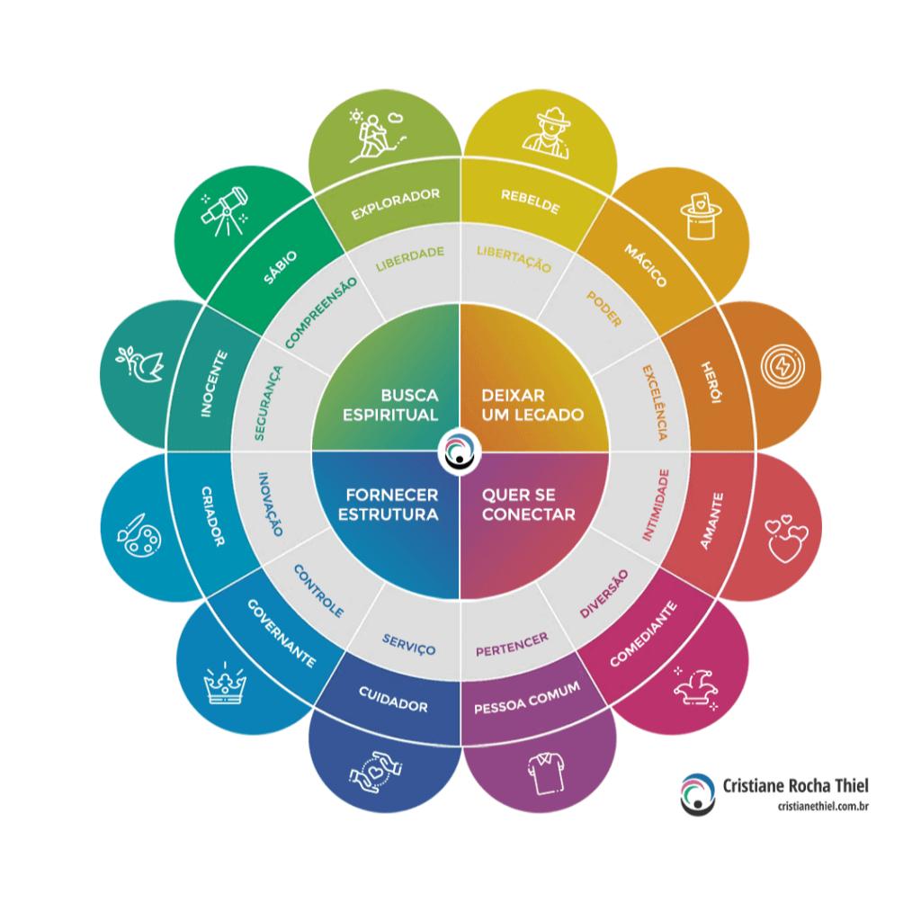 Os 12 Arquétipos de Jung