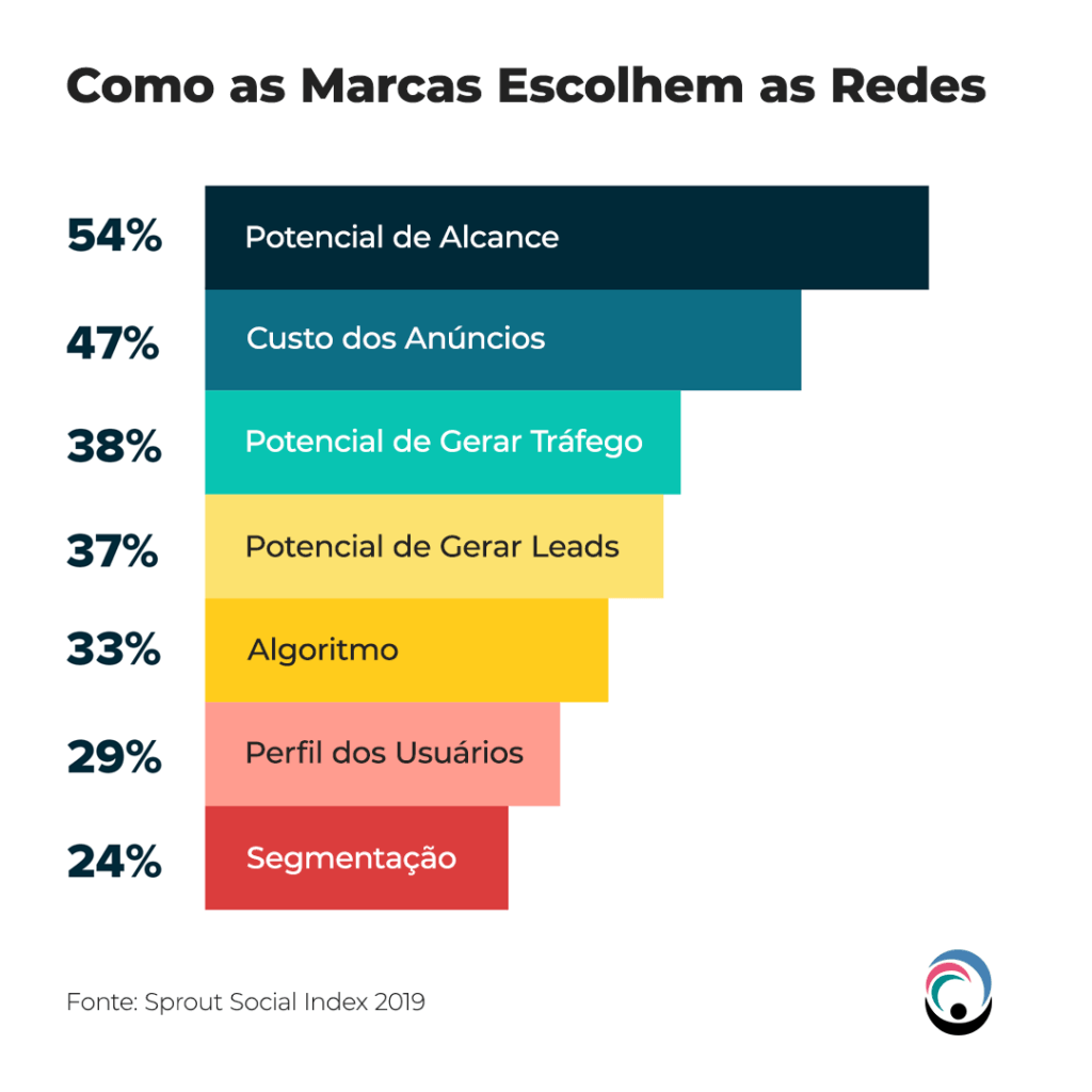 Como as Marcas Escolhem as Redes