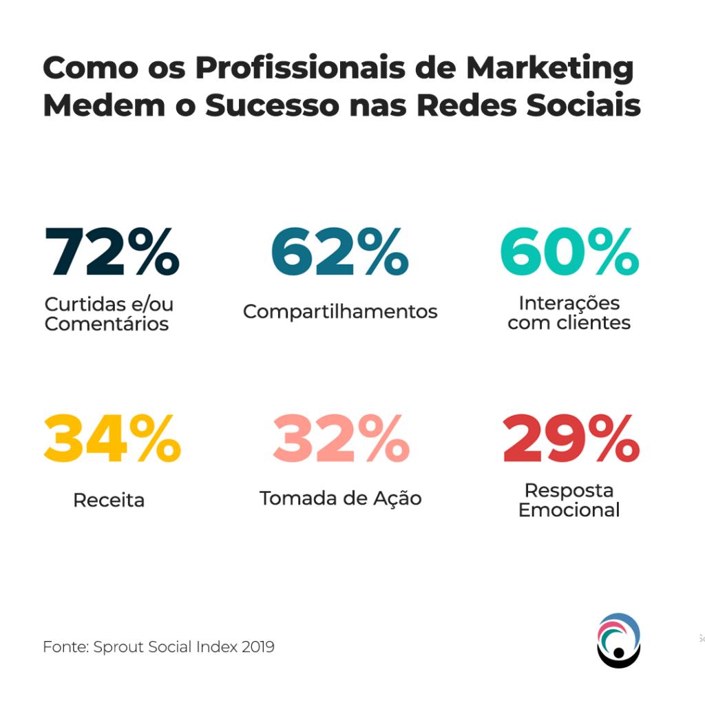 Como os profissionais de marketing medem o sucesso nas redes sociais