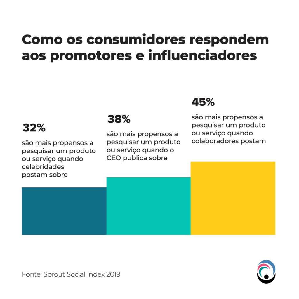 Como os consumidores respondem aos promotores e influenciadores
