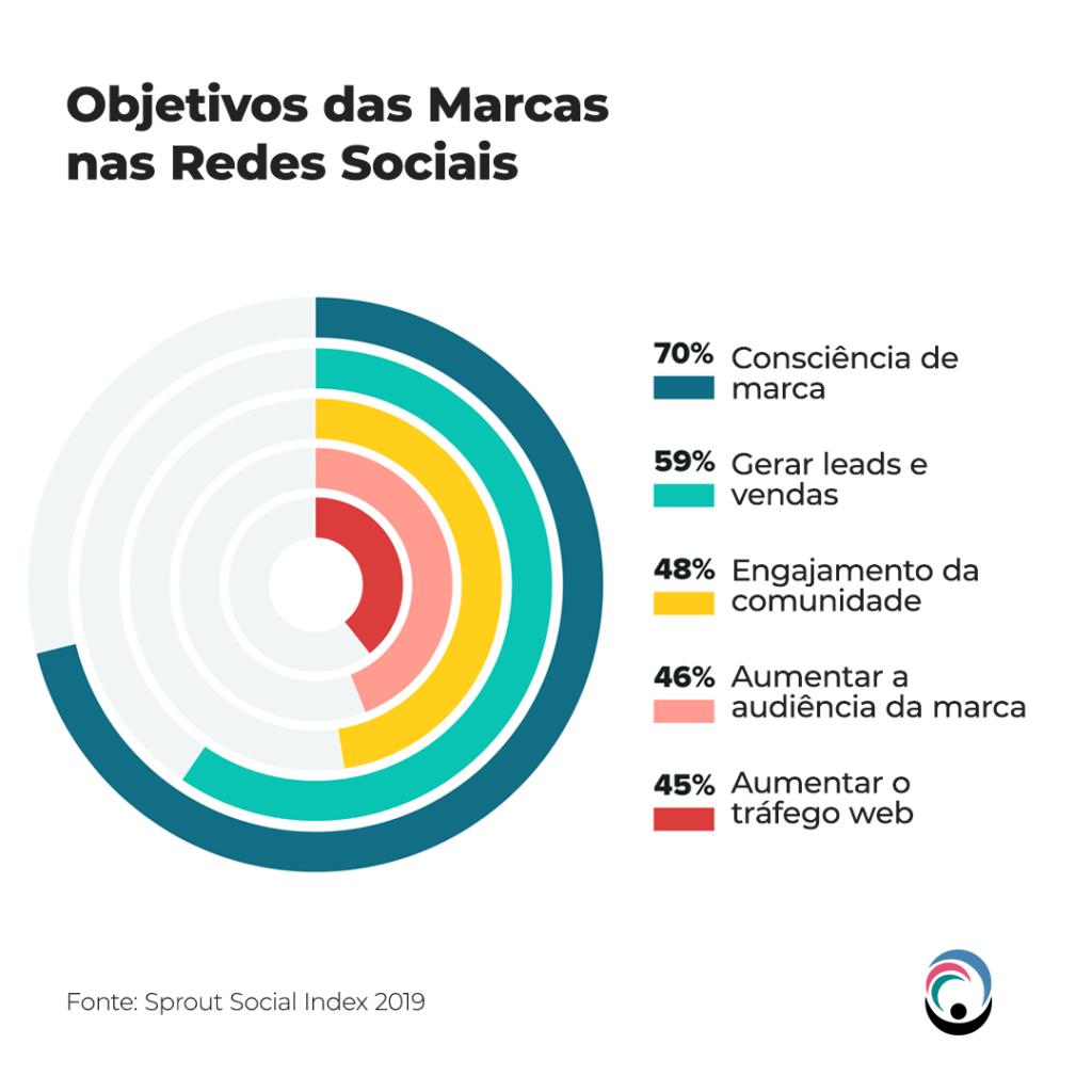 Objetivos das Marcas nas Redes Sociais