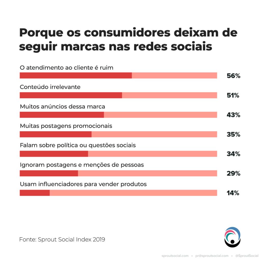 Porque os consumidores deixam de seguir as marcas nas redes sociais