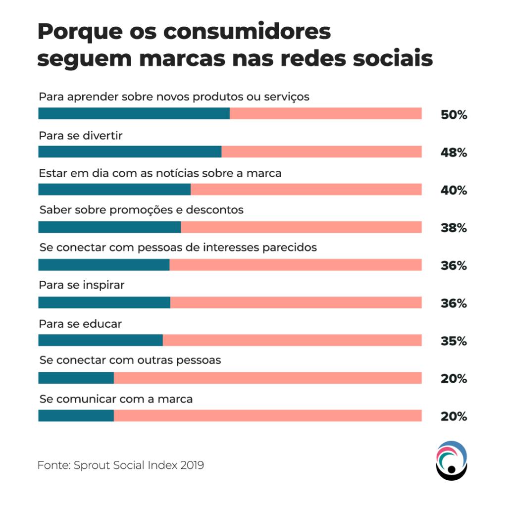 Porque os consumidores seguem as marcas nas redes sociais
