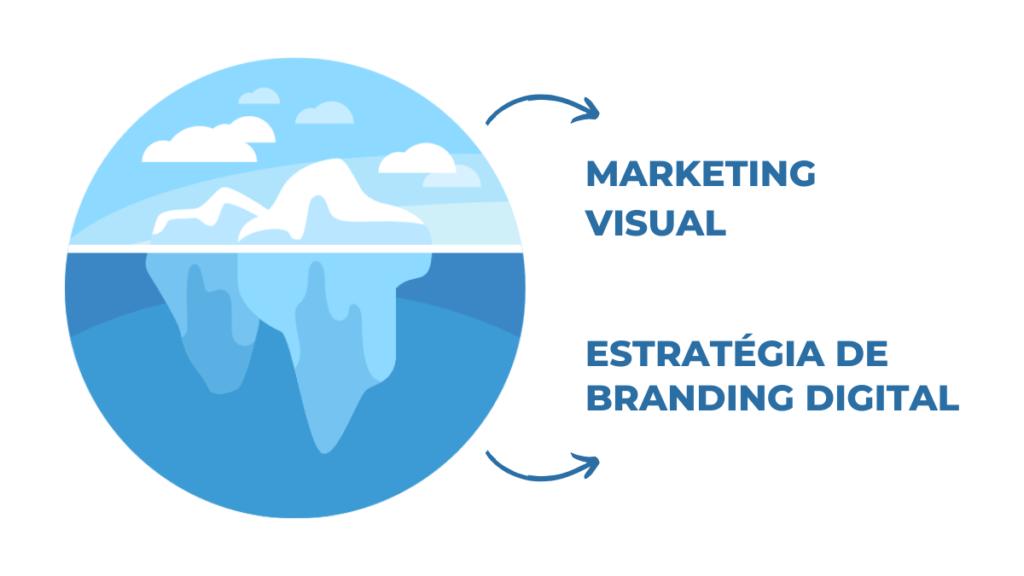 Marketing Visual e Estratégia de Branding Digital