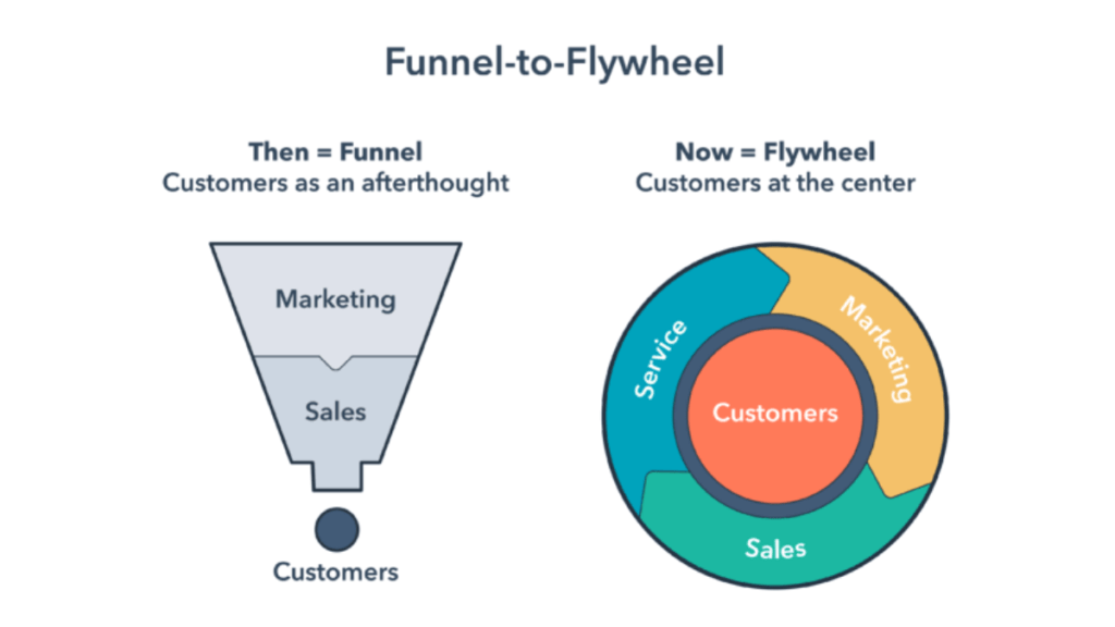 Flywheel Marketing