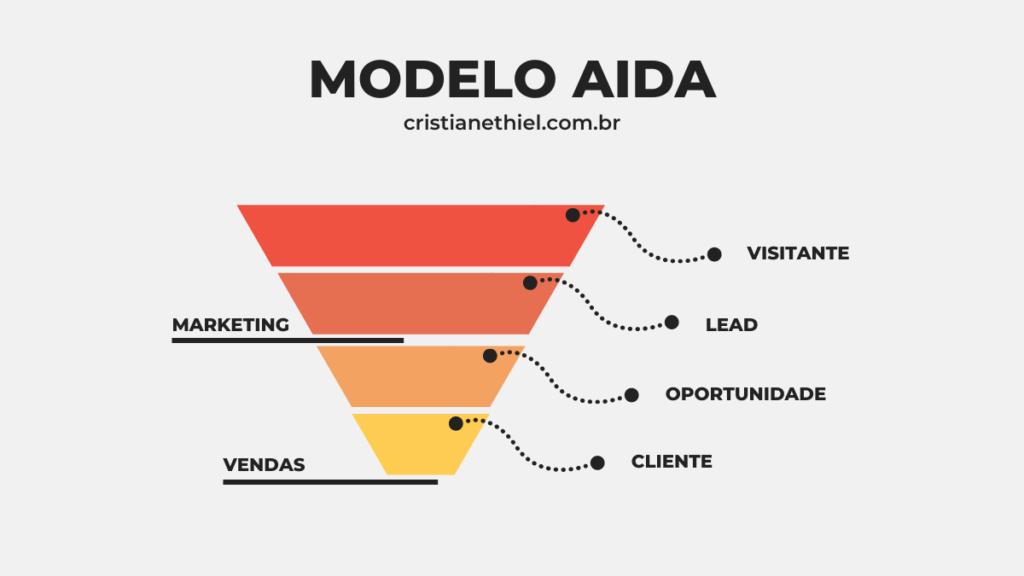 Modelo AIDA e o Funil de Vendas