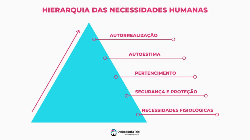 Hierarquia das Necessidades Humanas - Abraham Maslow