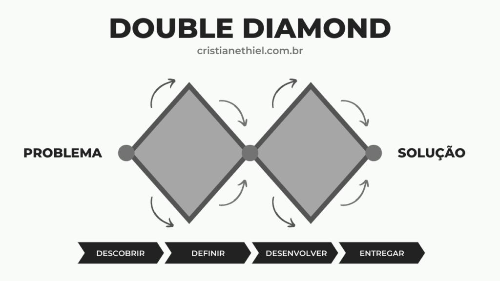 Double Diamond
