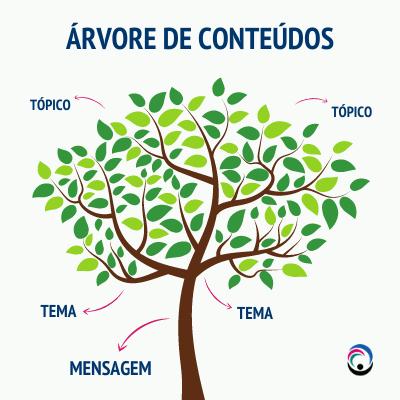 Árvore de Conteúdos