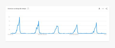 Conteúdo Sazonal Google Trends Receita de Panetone
