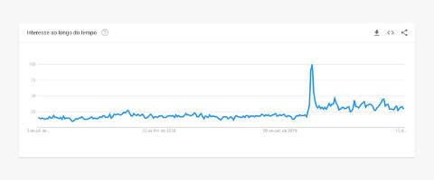 Conteúdo Evergreen Google Trends Vitamina D