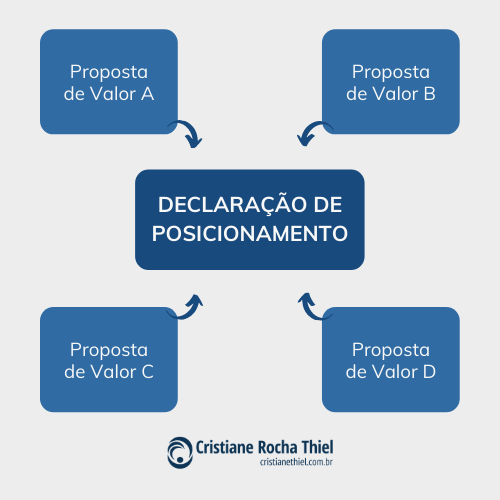 Proposta de Valor e Declaração de Posicionamento